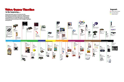timeline of computer games - Google Search | Science ...