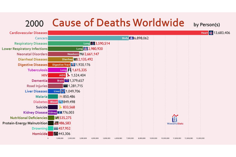 Top 20 Cause of Deaths Worldwide (1990-2018) - YouTube