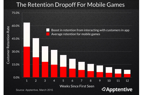 The Data Behind Acquisition and Retention in Mobile Games